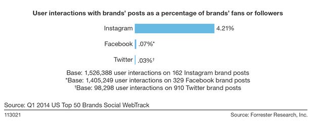engagement en instagram según Forrester